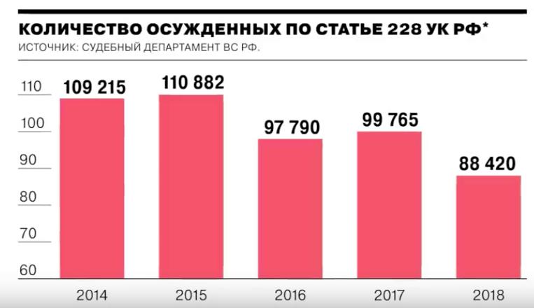 как сидят по статье 228 УК РФ? Сколько в России осужденных за наркотики